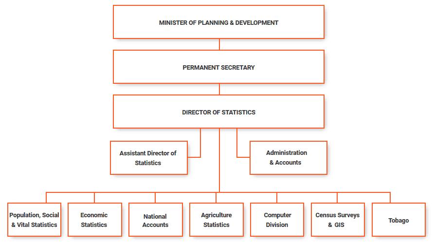CSO Organisational Chart